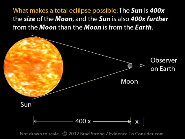 compare moon sun earth - photo #6