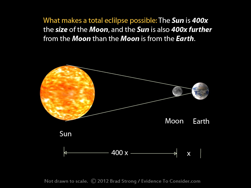 compare moon sun earth - photo #17